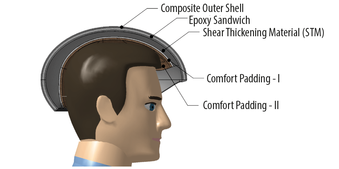 The components of a motorcycle helmet